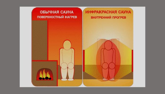 Влияние на человека инфракрасного пола