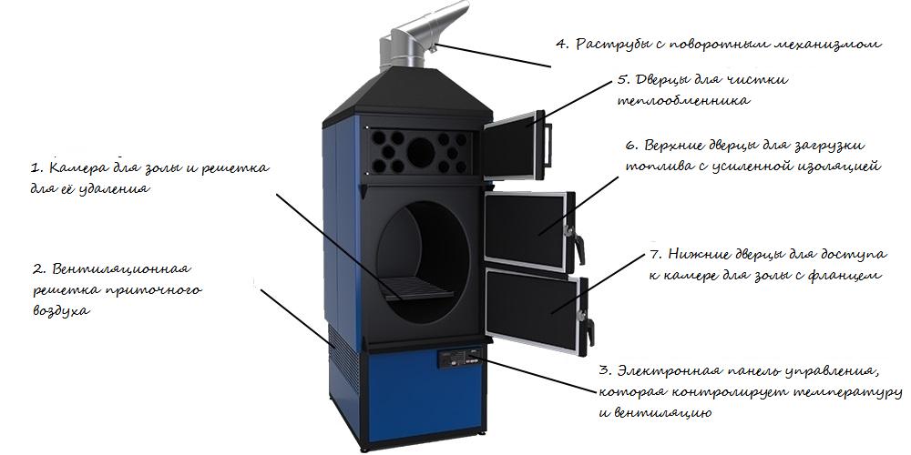 Конструкция воздушного котла Maxus Airmax F