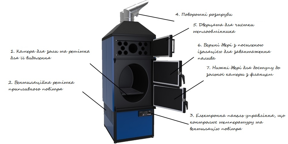 Конструкція повітряного котла Maxus Airmax F